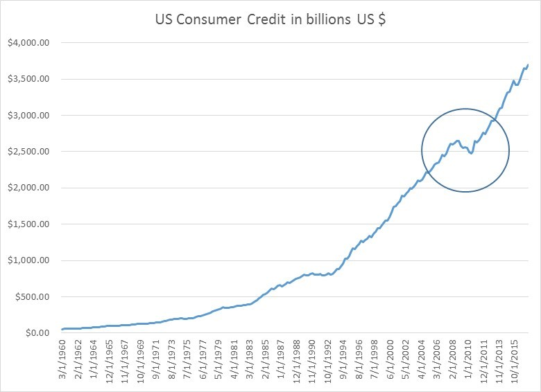 Something Scary In Consumer Credit Growth Insights From A Quant